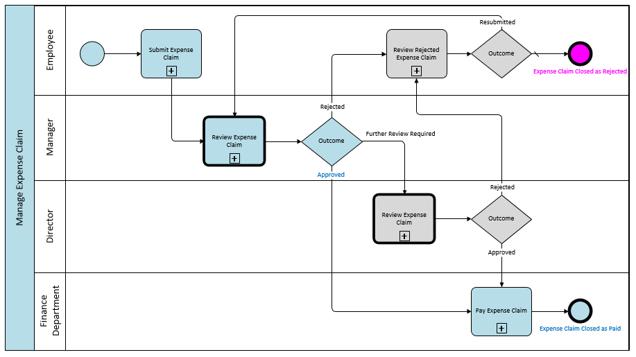 The high level view of the 'Manage Expense Claim' process in BPMN.