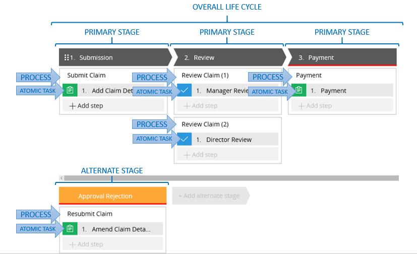 Case lifecycle example in Pega 7