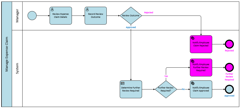 Review Expense Claim sub-process in BPMN.