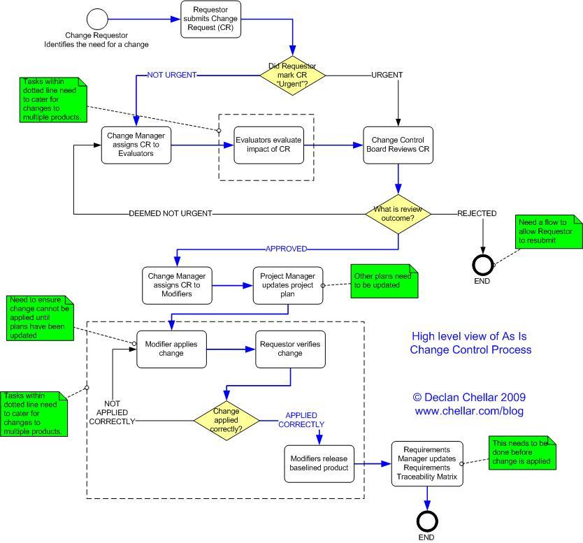 CCP_AsIs_HL_2 process exercise 4 6 declan chellar analysis fu